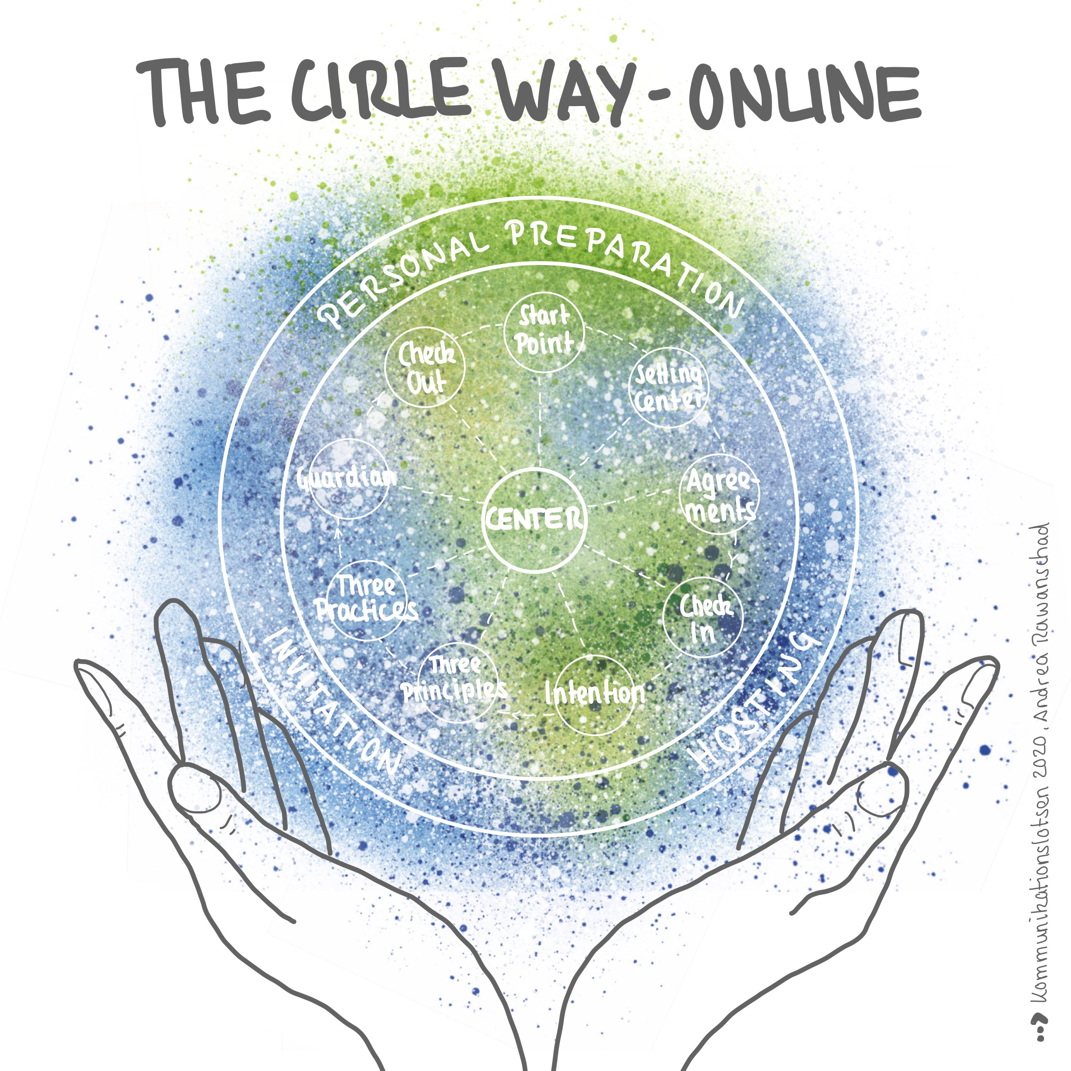 The Circle Way - online - 1